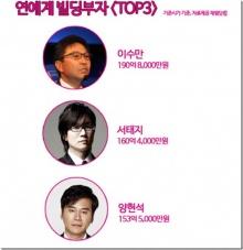 เช็ค! คนดังเกาหลี ใครรวยที่สุด!