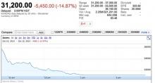 หุ้น SM Ent ดิ่ง 15% - YG ขึ้นแท่น บริษัทบันเทิงที่ใหญ่ที่สุดของเกาหลี ณ ขณะนี้