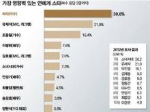 คนบันเทิงที่มีอิทธิพลมากที่สุดในเกาหลี ประจำปี 2013