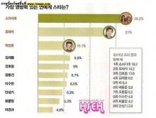 บุคคลในวงการบันเทิงที่ทรงอิทธิพลที่สุดแห่งปี 2012 ของเกาหลีใต้