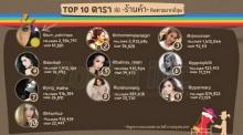 TOP 10 ดารา ที่มีร้านค้าติดตามมากที่สุด